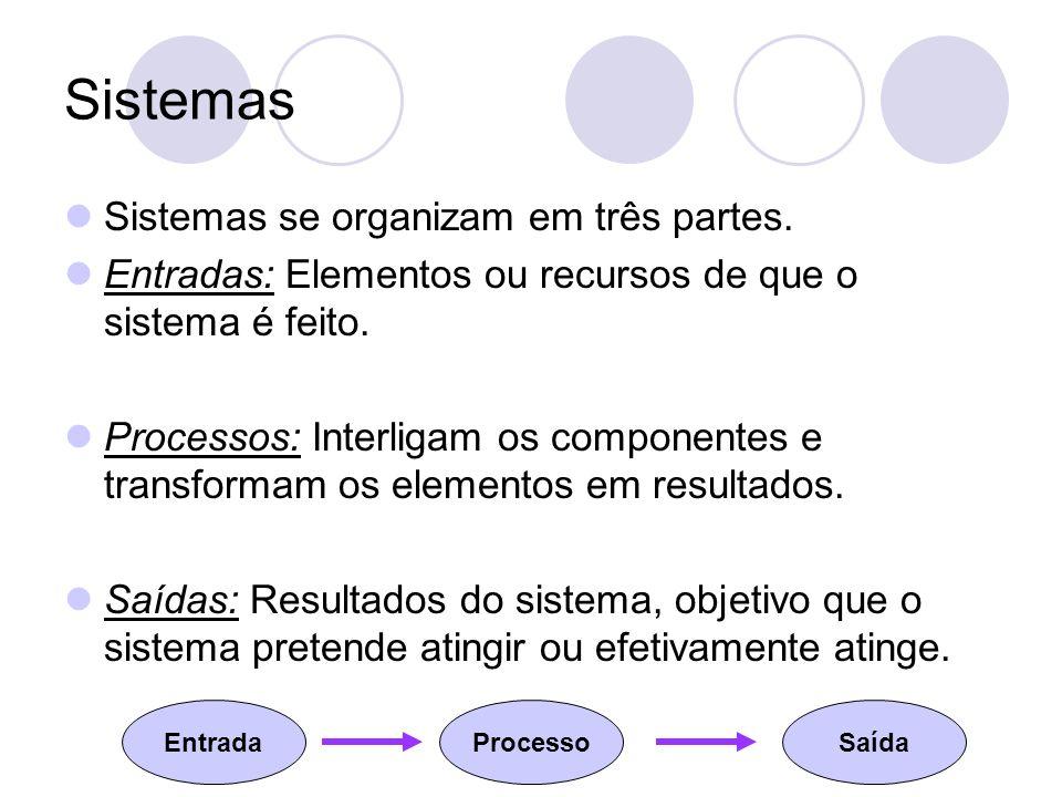 Sistemas se organizam em três partes.Entradas: Elementos ou recursos de que o sistema é feito.