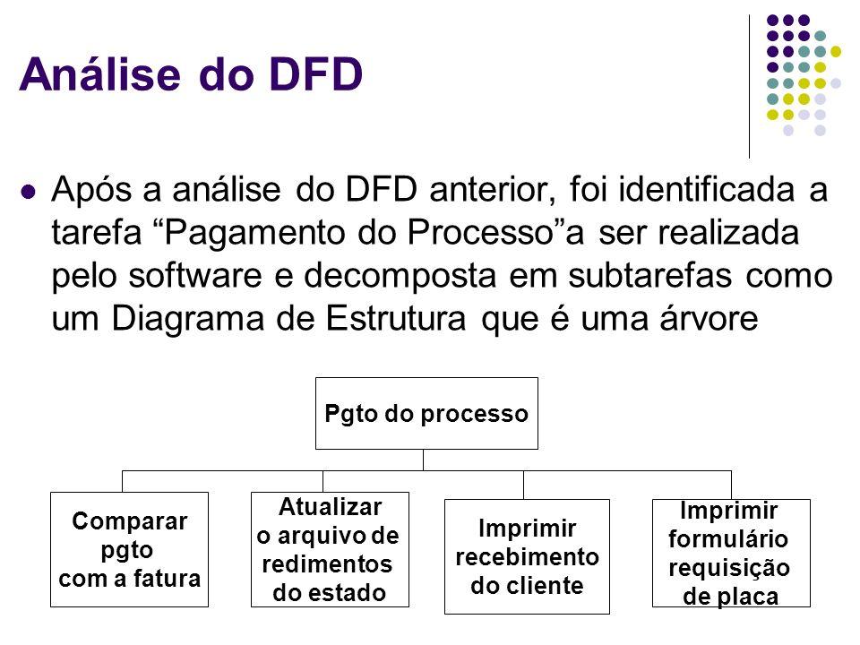 Análise do DFD Após a análise do DFD anterior, foi identificada a tarefa Pagamento do Processoa ser realizada pelo software e decomposta em subtarefas