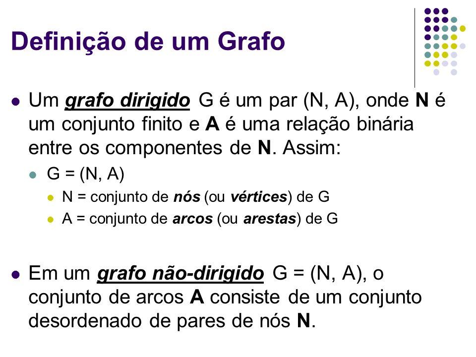 Definição de um Grafo Um grafo dirigido G é um par (N, A), onde N é um conjunto finito e A é uma relação binária entre os componentes de N. Assim: G =