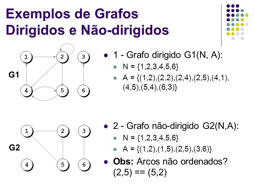 Exemplos de Grafos Dirigidos e Não-dirigidos 1 - Grafo dirigido G1(N, A): N = {1,2,3,4,5,6} A = {(1,2),(2,2),(2,4),(2,5),(4,1), (4,5),(5,4),(6,3)} 2 -