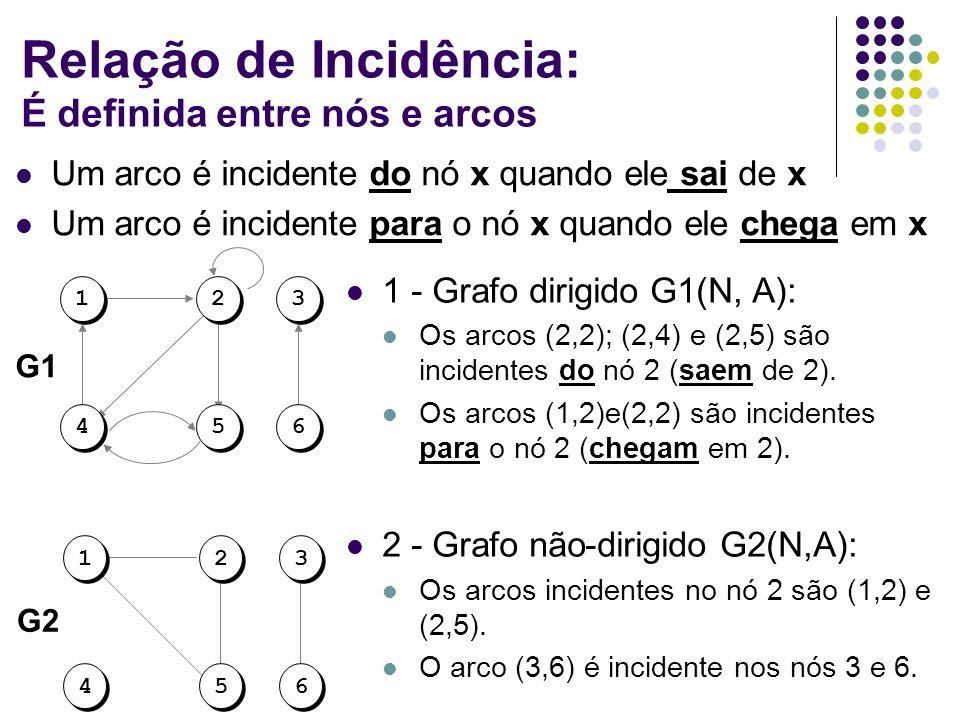 Relação de Incidência: É definida entre nós e arcos 1 - Grafo dirigido G1(N, A): Os arcos (2,2); (2,4) e (2,5) são incidentes do nó 2 (saem de 2). Os