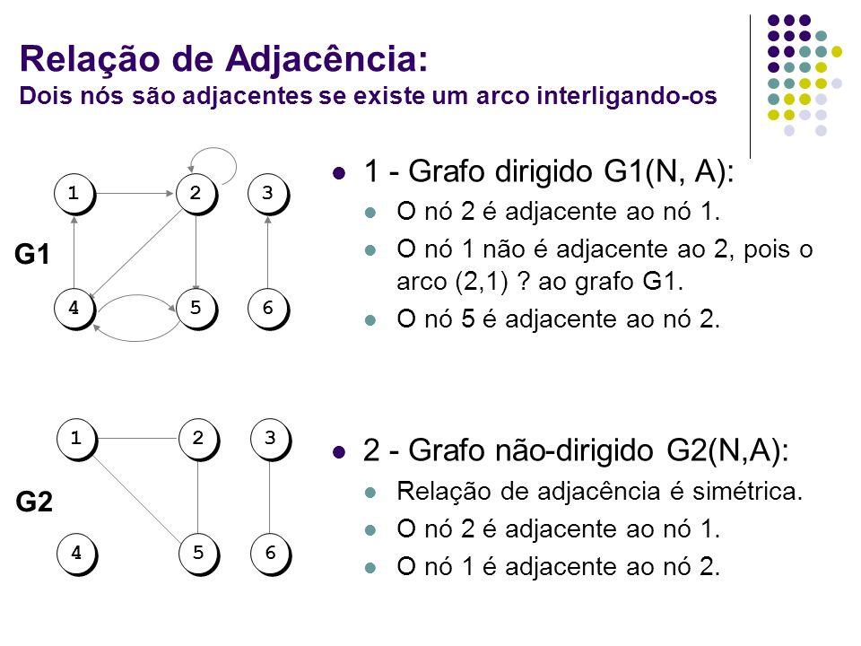 Relação de Adjacência: Dois nós são adjacentes se existe um arco interligando-os 1 - Grafo dirigido G1(N, A): O nó 2 é adjacente ao nó 1. O nó 1 não é