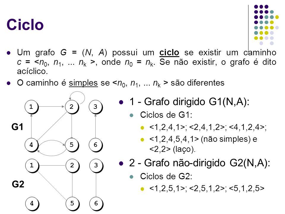 Ciclo Um grafo G = (N, A) possui um ciclo se existir um caminho c =, onde n 0 = n k. Se não existir, o grafo é dito acíclico. O caminho é simples se s