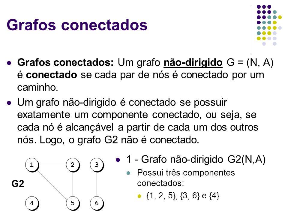 Grafos conectados Grafos conectados: Um grafo não-dirigido G = (N, A) é conectado se cada par de nós é conectado por um caminho. Um grafo não-dirigido