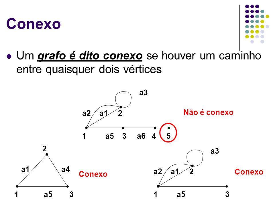 Conexo Um grafo é dito conexo se houver um caminho entre quaisquer dois vértices a1 a4 1 a5 3 2 a2 a1 2 a3 1 a5 3 a6 4 5 a2 a1 2 a3 Conexo Não é conex