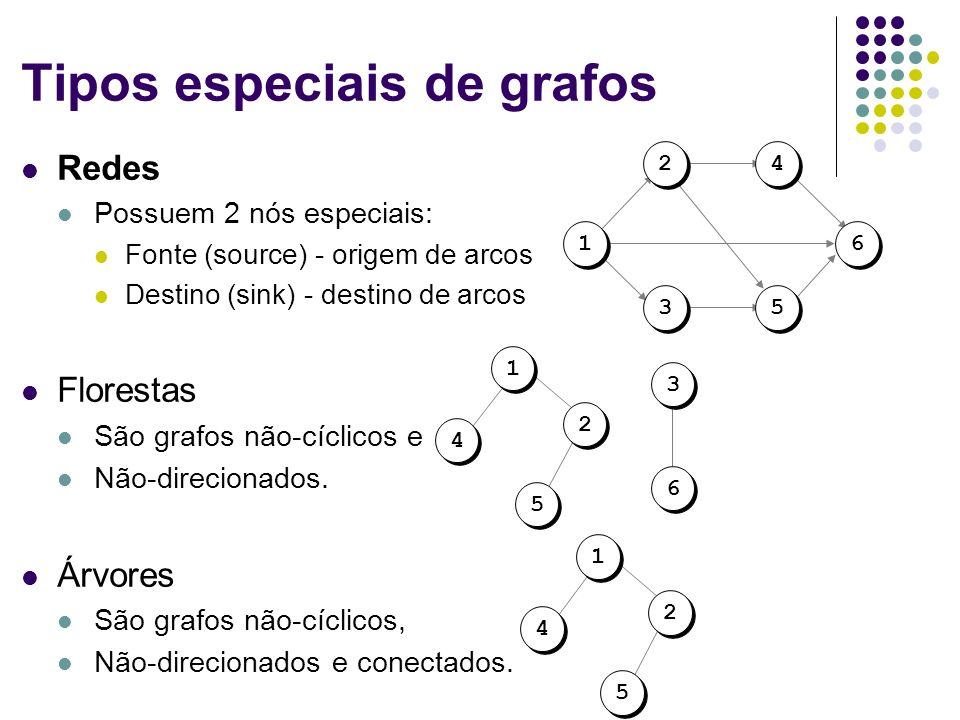 Tipos especiais de grafos Redes Possuem 2 nós especiais: Fonte (source) - origem de arcos Destino (sink) - destino de arcos Florestas São grafos não-c