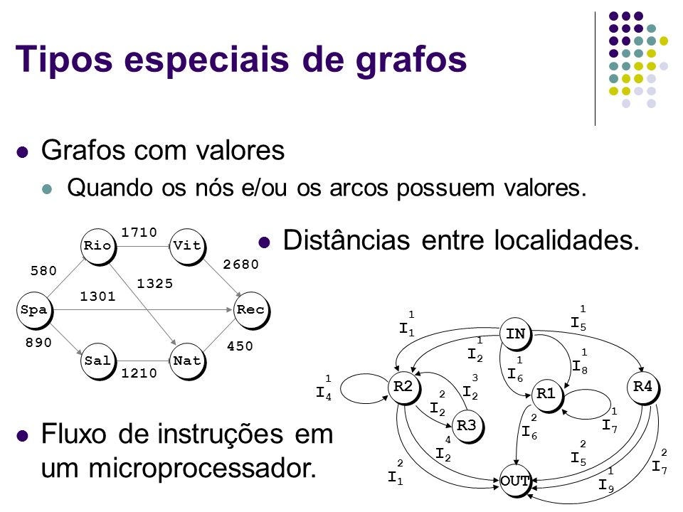 Tipos especiais de grafos Grafos com valores Quando os nós e/ou os arcos possuem valores. RioVit Spa Sal Rec Nat 1301 1325 1210 890 580 1710 2680 450
