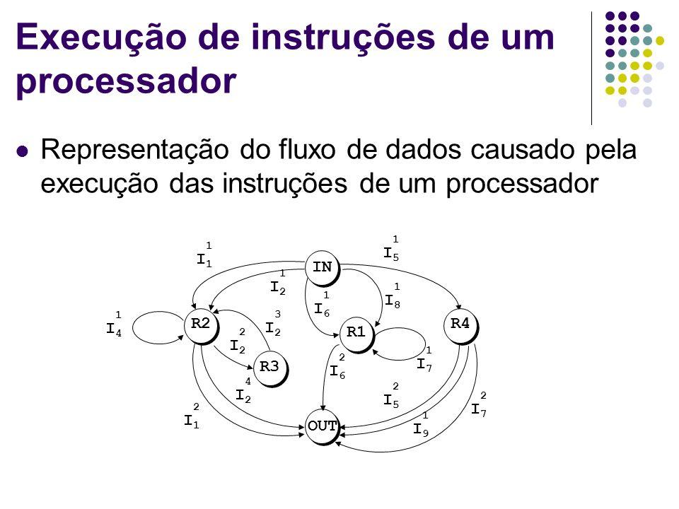 Execução de instruções de um processador Representação do fluxo de dados causado pela execução das instruções de um processador R3 R4 OUT IN R2 R1 1I6