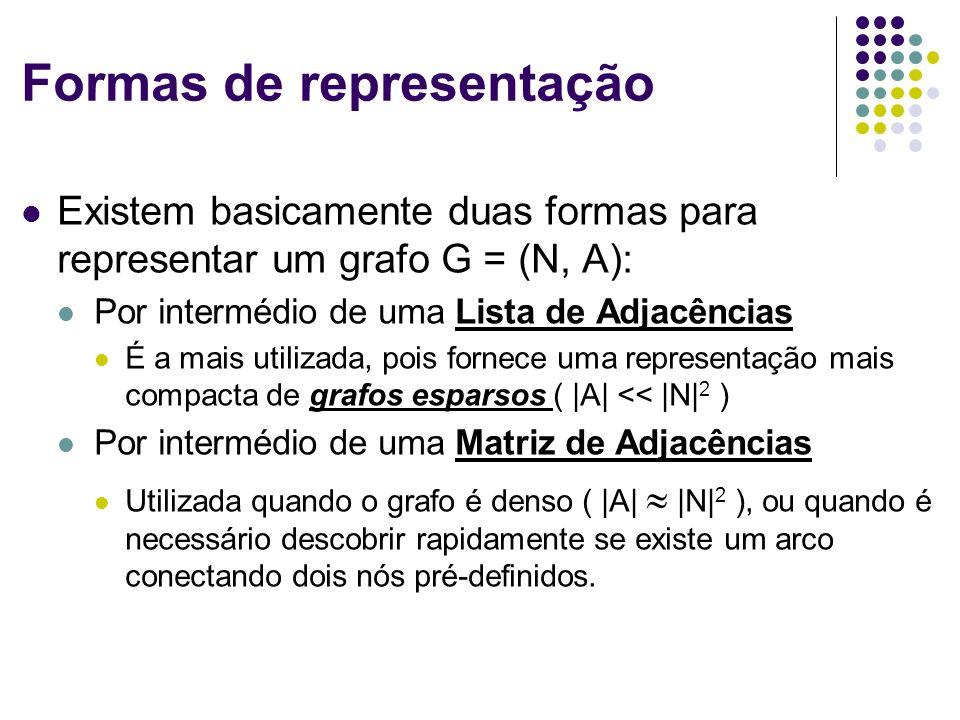 Formas de representação Existem basicamente duas formas para representar um grafo G = (N, A): Por intermédio de uma Lista de Adjacências É a mais util