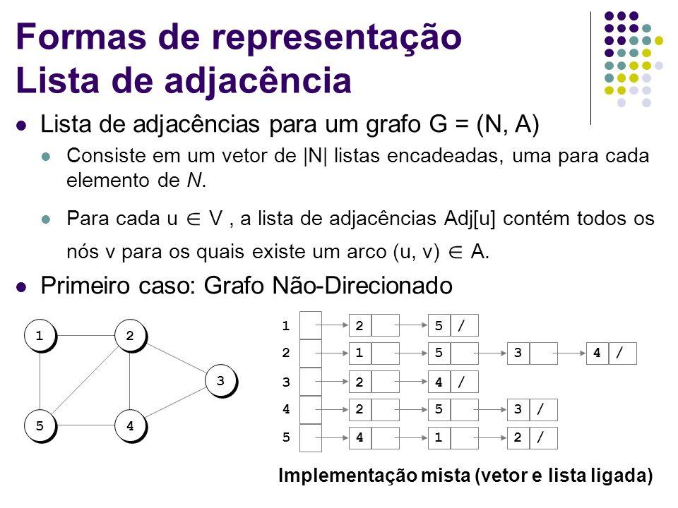 Formas de representação Lista de adjacência Lista de adjacências para um grafo G = (N, A) Consiste em um vetor de |N| listas encadeadas, uma para cada