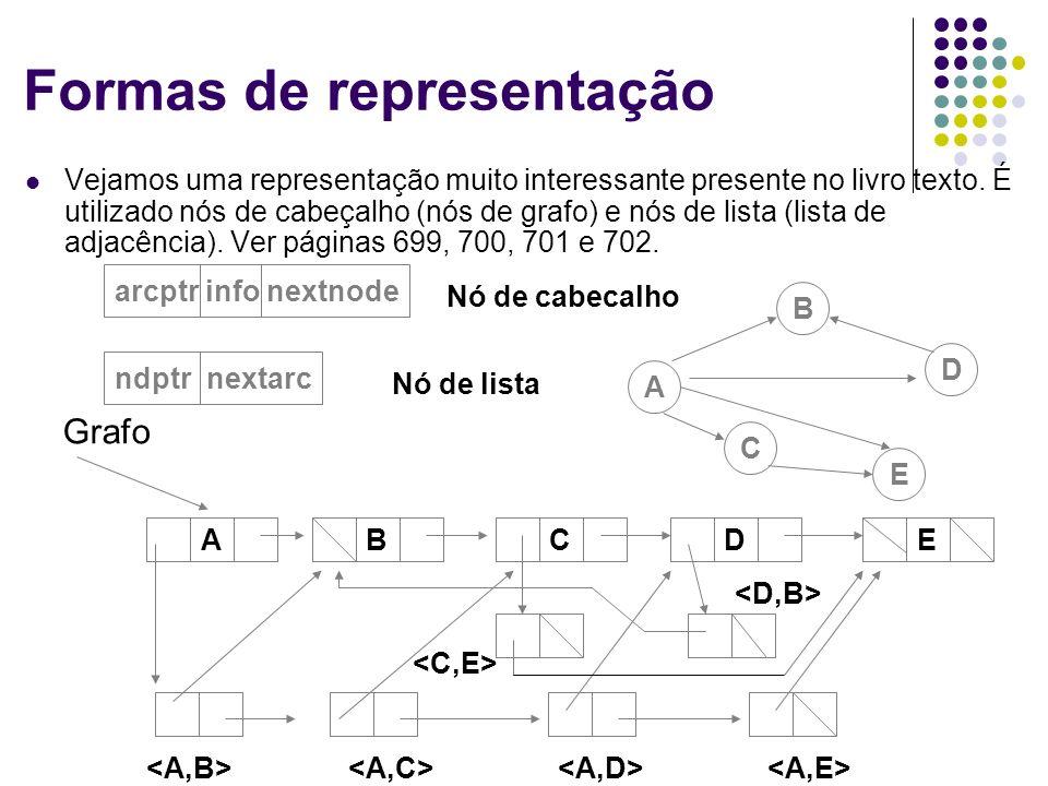 Formas de representação Vejamos uma representação muito interessante presente no livro texto. É utilizado nós de cabeçalho (nós de grafo) e nós de lis