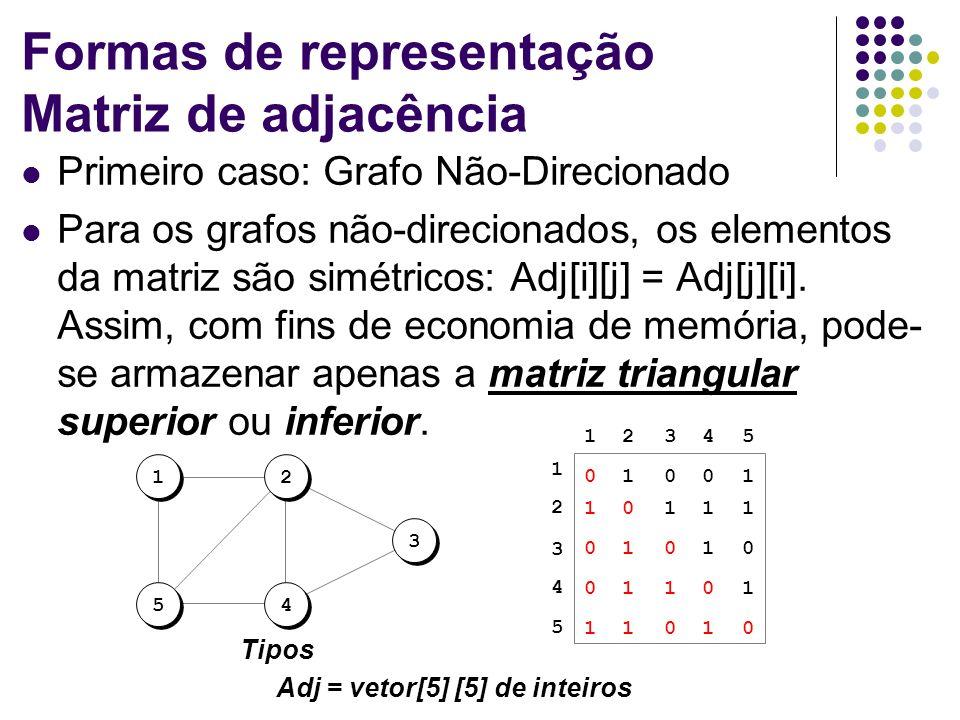 Formas de representação Matriz de adjacência Primeiro caso: Grafo Não-Direcionado Para os grafos não-direcionados, os elementos da matriz são simétric
