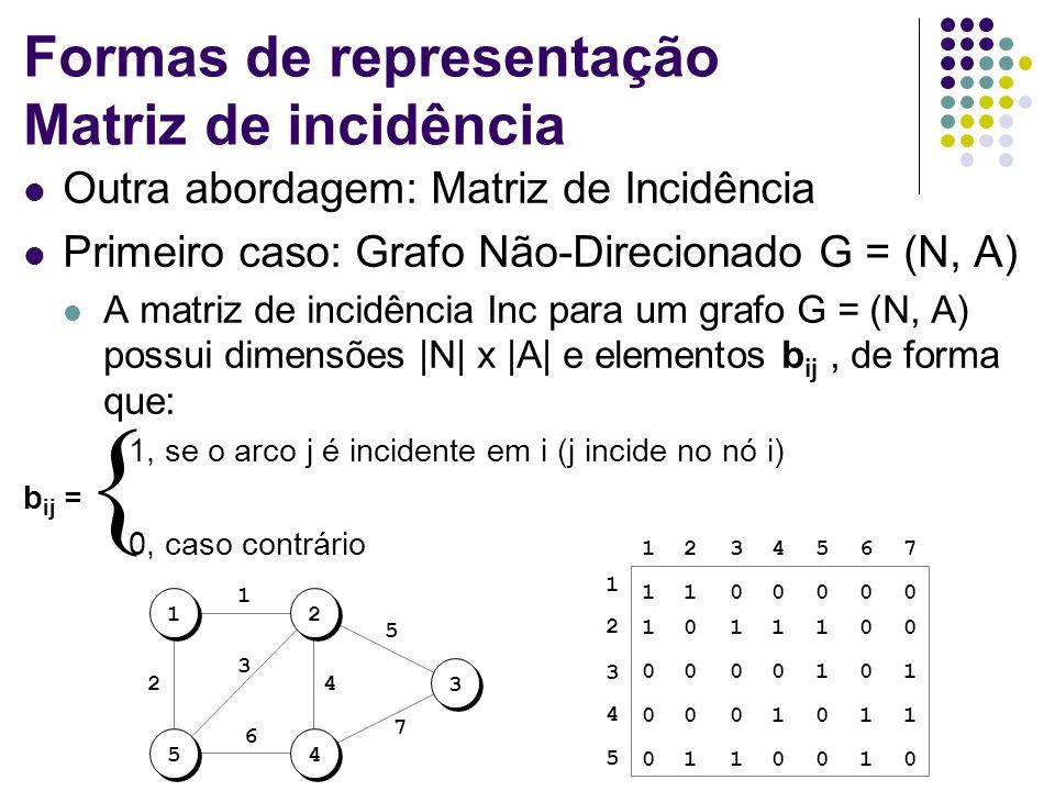 Formas de representação Matriz de incidência Outra abordagem: Matriz de Incidência Primeiro caso: Grafo Não-Direcionado G = (N, A) A matriz de incidên