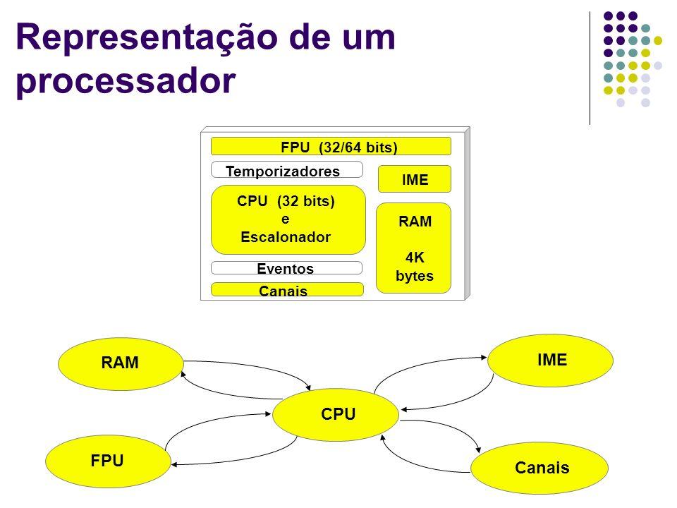 Representação de um processador FPU (32/64 bits) CPU (32 bits) e Escalonador RAM 4K bytes Temporizadores Canais IME Eventos CPU RAM Canais FPU IME