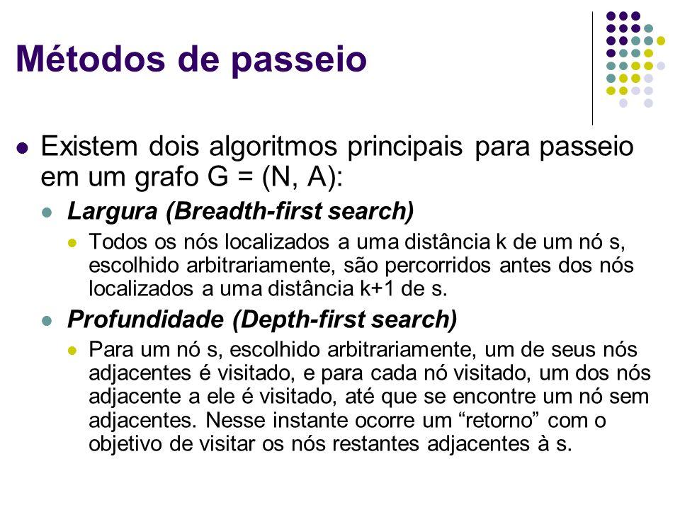 Métodos de passeio Existem dois algoritmos principais para passeio em um grafo G = (N, A): Largura (Breadth-first search) Todos os nós localizados a u