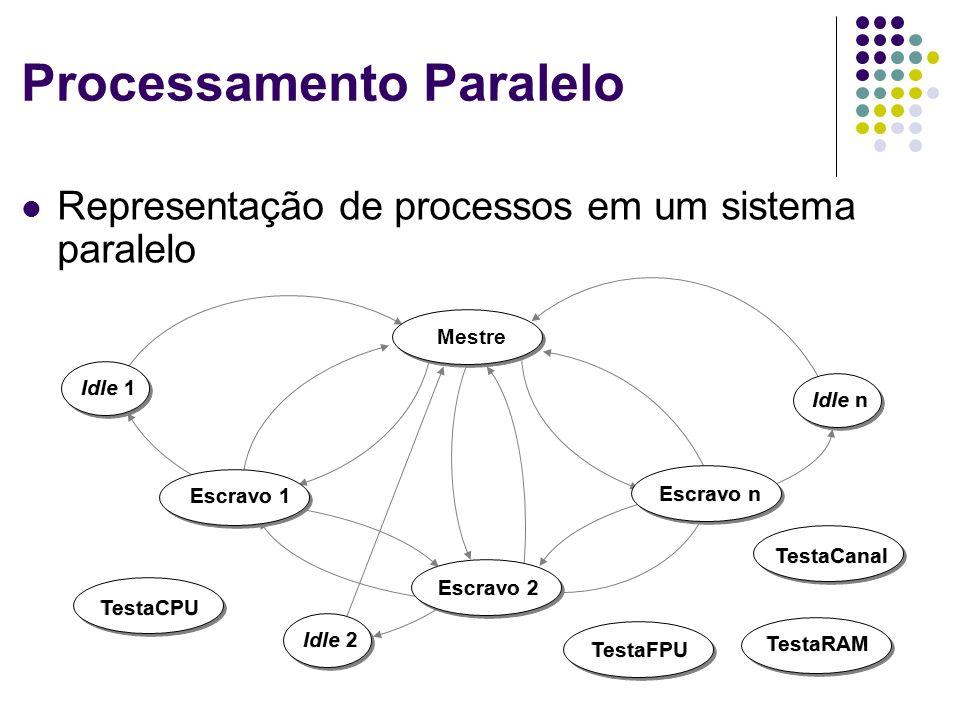 Processamento Paralelo Representação de processos em um sistema paralelo Mestre Escravo 1 Escravo 2 Escravo n Idle 1 Idle 2 Idle n TestaCPU TestaFPU T