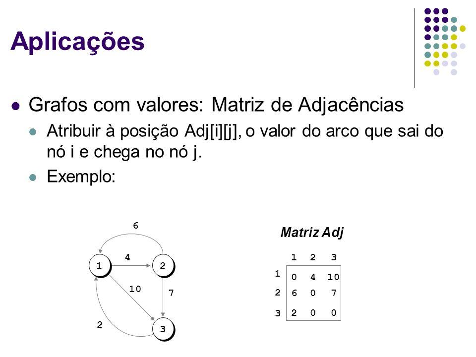 Aplicações Grafos com valores: Matriz de Adjacências Atribuir à posição Adj[i][j], o valor do arco que sai do nó i e chega no nó j. Exemplo: 1 2 3 123