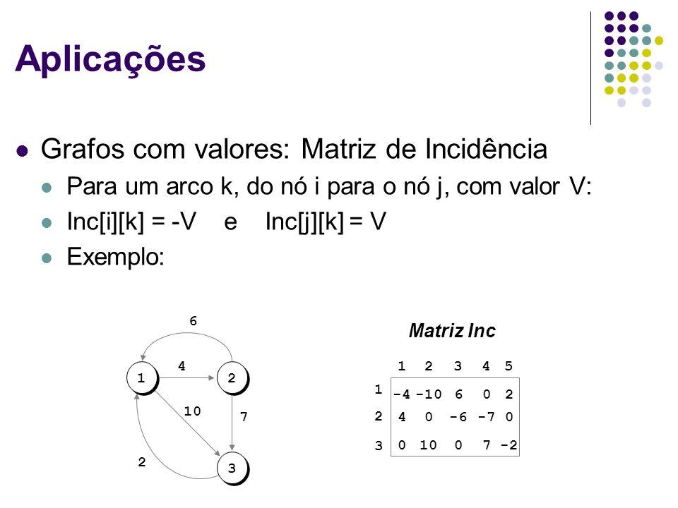 Aplicações Grafos com valores: Matriz de Incidência Para um arco k, do nó i para o nó j, com valor V: Inc[i][k] = -V e Inc[j][k] = V Exemplo: 12 3 10