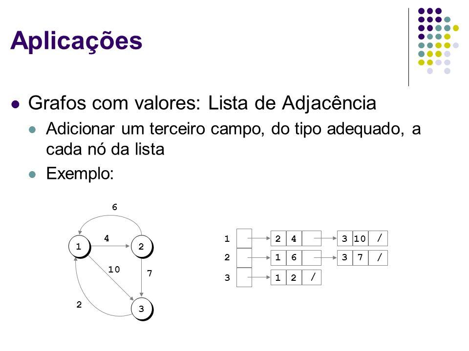 Aplicações Grafos com valores: Lista de Adjacência Adicionar um terceiro campo, do tipo adequado, a cada nó da lista Exemplo: 12 3 10 2 7 6 4 1 2 3 4