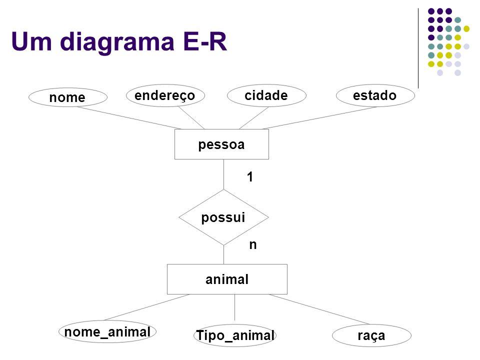Formas de representação Matriz de adjacência Segundo caso: Grafo Direcionado Na matriz de adjacências para grafos direcionados, as linhas representam os nós origem e as colunas, os nós destino.