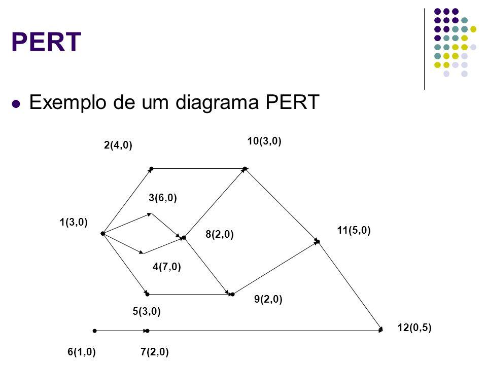 Formas de representação Matriz de incidência Outra abordagem: Matriz de Incidência Primeiro caso: Grafo Não-Direcionado G = (N, A) A matriz de incidência Inc para um grafo G = (N, A) possui dimensões |N| x |A| e elementos b ij, de forma que: 1, se o arco j é incidente em i (j incide no nó i) b ij = 0, caso contrário 12 5 3 4 1 2 5 3 4 12534 1100 1011 0000 0001 01 0 1 1 0 010 67 0 0 0 1 1 0 0 1 1 0 1 2 3 4 5 6 7 {