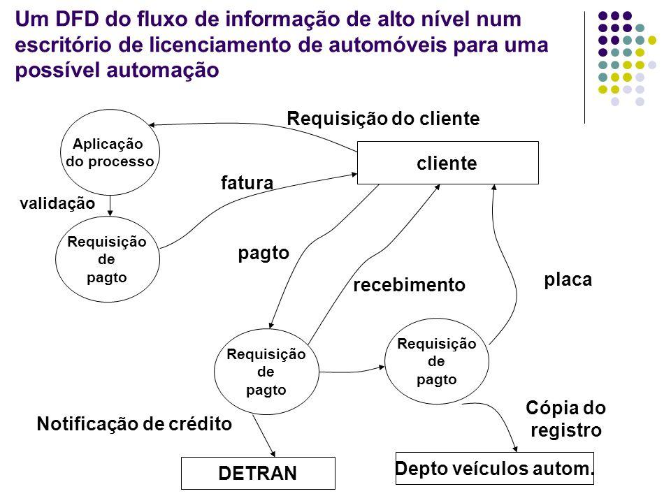 Análise do DFD Após a análise do DFD anterior, foi identificada a tarefa Pagamento do Processoa ser realizada pelo software e decomposta em subtarefas como um Diagrama de Estrutura que é uma árvore Pgto do processo Comparar pgto com a fatura Atualizar o arquivo de redimentos do estado Imprimir recebimento do cliente Imprimir formulário requisição de placa