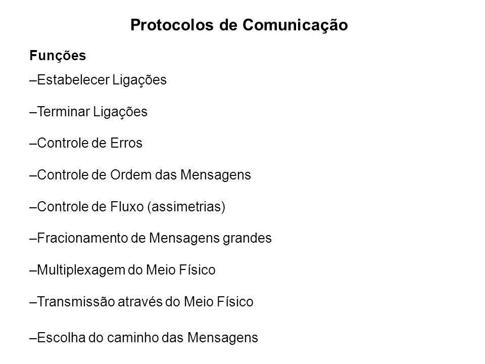 Protocolos de Comunicação Funções –Estabelecer Ligações –Terminar Ligações –Controle de Erros –Controle de Ordem das Mensagens –Controle de Fluxo (ass