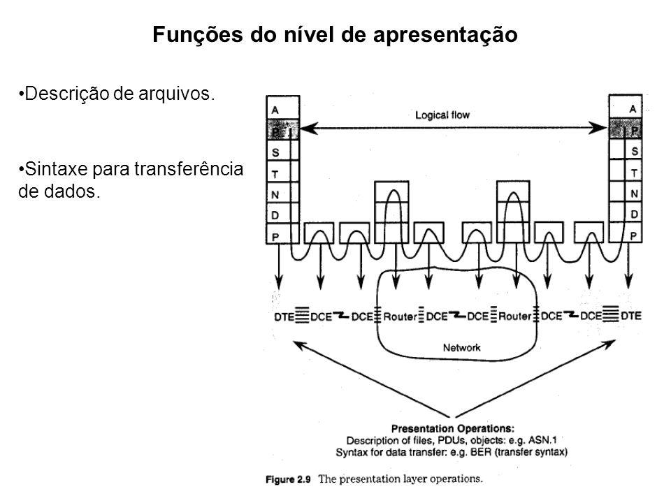 Funções do nível de apresentação Descrição de arquivos. Sintaxe para transferência de dados.