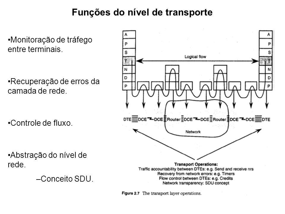 Funções do nível de transporte Monitoração de tráfego entre terminais. Recuperação de erros da camada de rede. Controle de fluxo. Abstração do nível d