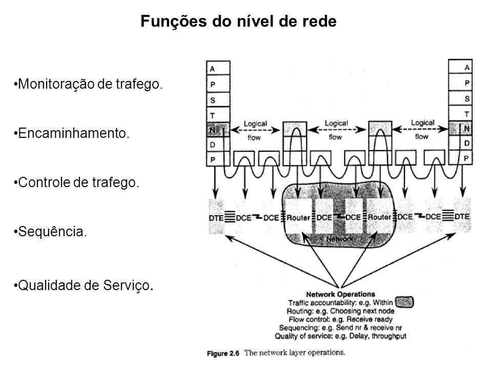 Funções do nível de rede Monitoração de trafego. Encaminhamento. Controle de trafego. Sequência. Qualidade de Serviço.