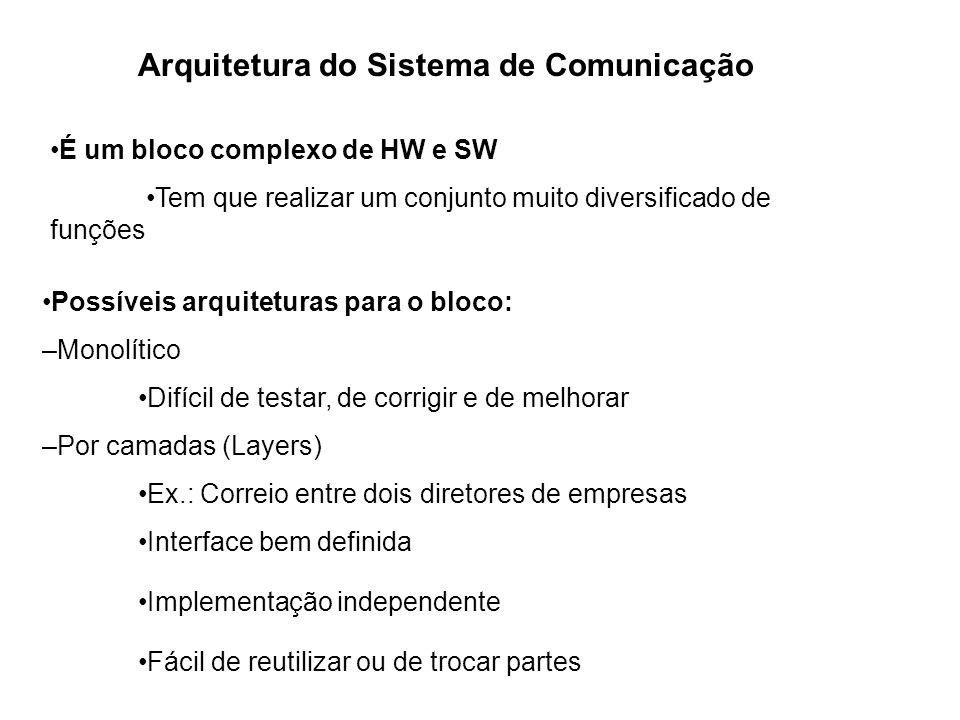 Arquitetura do Sistema de Comunicação É um bloco complexo de HW e SW Tem que realizar um conjunto muito diversificado de funções Possíveis arquitetura