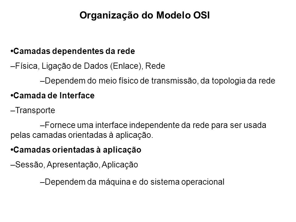Organização do Modelo OSI Camadas dependentes da rede –Física, Ligação de Dados (Enlace), Rede –Dependem do meio físico de transmissão, da topologia d