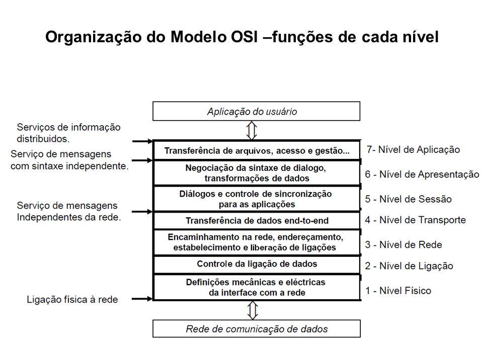 Organização do Modelo OSI –funções de cada nível