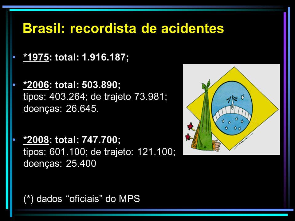 Brasil: recordista de acidentes *1975: total: 1.916.187; *2006: total: 503.890; tipos: 403.264; de trajeto 73.981; doenças: 26.645. *2008: total: 747.