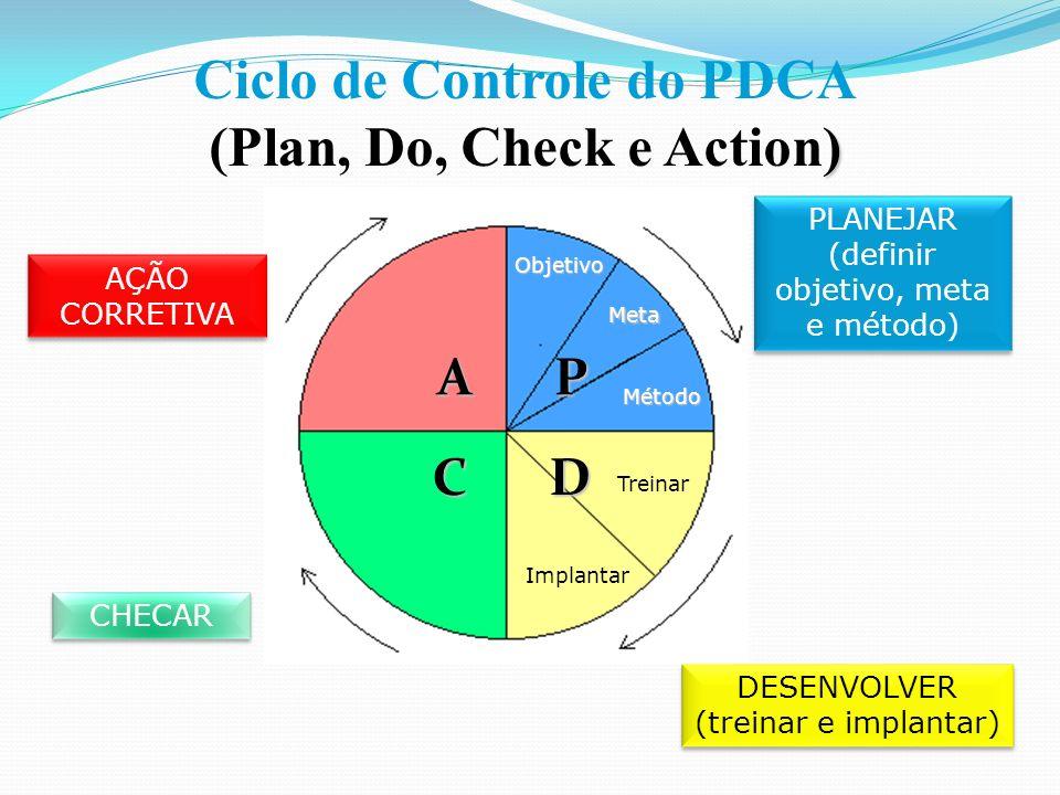 Ciclo de Controle do PDCA ) (Plan, Do, Check e Action) AÇÃO CORRETIVA PLANEJAR (definir objetivo, meta e método) DESENVOLVER (treinar e implantar) CHECAR Objetivo Meta Método P D Treinar Implantar C A