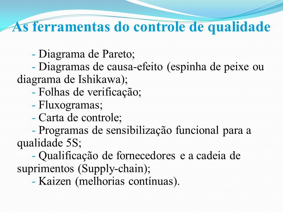 As ferramentas do controle de qualidade - Diagrama de Pareto; - Diagramas de causa-efeito (espinha de peixe ou diagrama de Ishikawa); - Folhas de verificação; - Fluxogramas; - Carta de controle; - Programas de sensibilização funcional para a qualidade 5S; - Qualificação de fornecedores e a cadeia de suprimentos (Supply-chain); - Kaizen (melhorias contínuas).