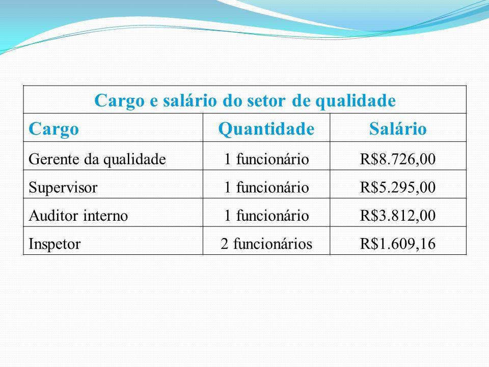 Cargo e salário do setor de qualidade CargoQuantidadeSalário Gerente da qualidade1 funcionárioR$8.726,00 Supervisor1 funcionárioR$5.295,00 Auditor interno1 funcionárioR$3.812,00 Inspetor2 funcionáriosR$1.609,16