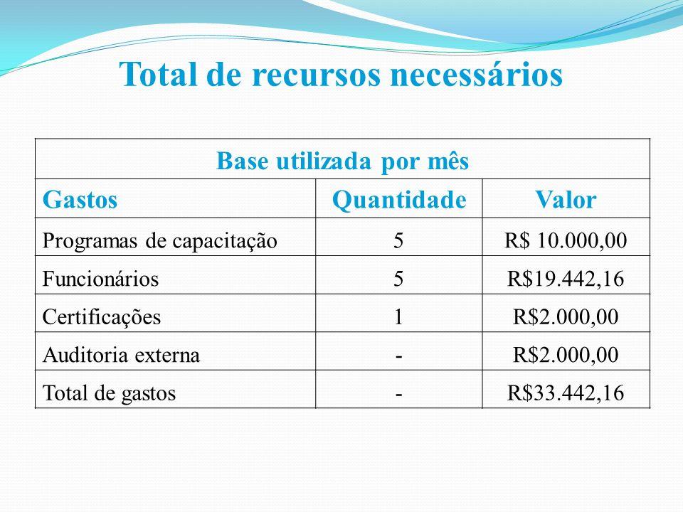 Total de recursos necessários Base utilizada por mês GastosQuantidadeValor Programas de capacitação5R$ 10.000,00 Funcionários5R$19.442,16 Certificações1R$2.000,00 Auditoria externa-R$2.000,00 Total de gastos-R$33.442,16