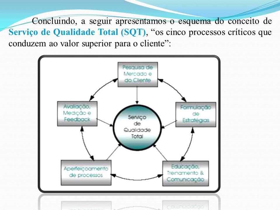 Concluindo, a seguir apresentamos o esquema do conceito de Serviço de Qualidade Total (SQT), os cinco processos críticos que conduzem ao valor superior para o cliente: