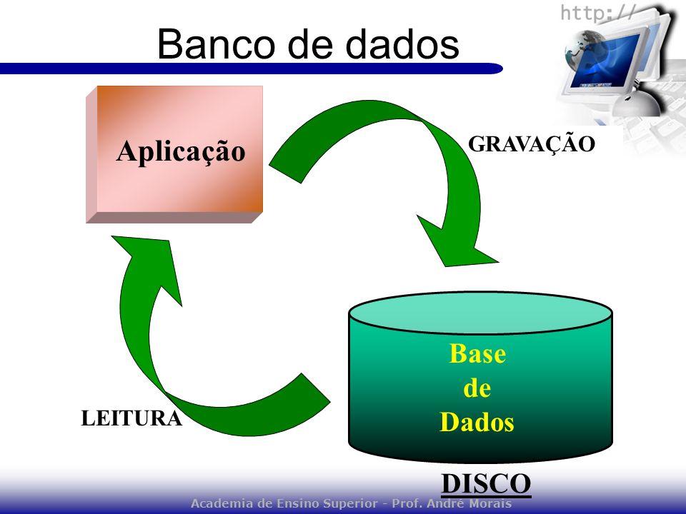 GRAVAÇÃO DISCO LEITURA Base de Dados Aplicação Banco de dados