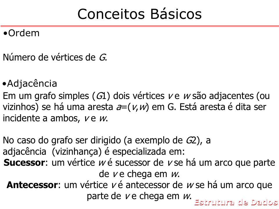 Estrutura de Dados Conceitos Básicos Ordem Número de vértices de G. Em um grafo simples (G1) dois vértices v e w são adjacentes (ou vizinhos) se há um