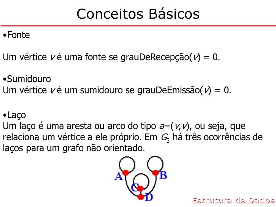 Estrutura de Dados Conceitos Básicos Fonte Um vértice v é uma fonte se grauDeRecepção(v) = 0. Sumidouro Um vértice v é um sumidouro se grauDeEmissão(v