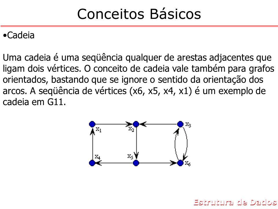 Estrutura de Dados Conceitos Básicos Cadeia Uma cadeia é uma seqüência qualquer de arestas adjacentes que ligam dois vértices. O conceito de cadeia va
