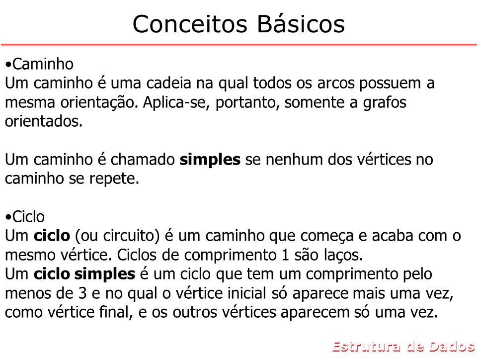 Estrutura de Dados Conceitos Básicos Caminho Um caminho é uma cadeia na qual todos os arcos possuem a mesma orientação. Aplica-se, portanto, somente a