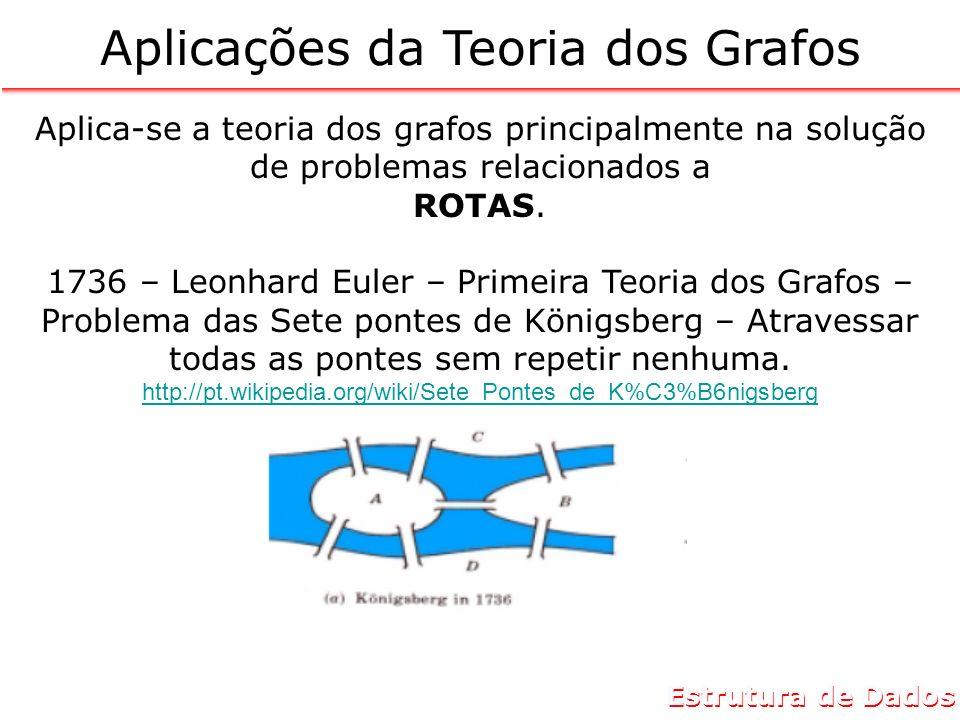 Estrutura de Dados Aplicações da Teoria dos Grafos Aplica-se a teoria dos grafos principalmente na solução de problemas relacionados a ROTAS. 1736 – L