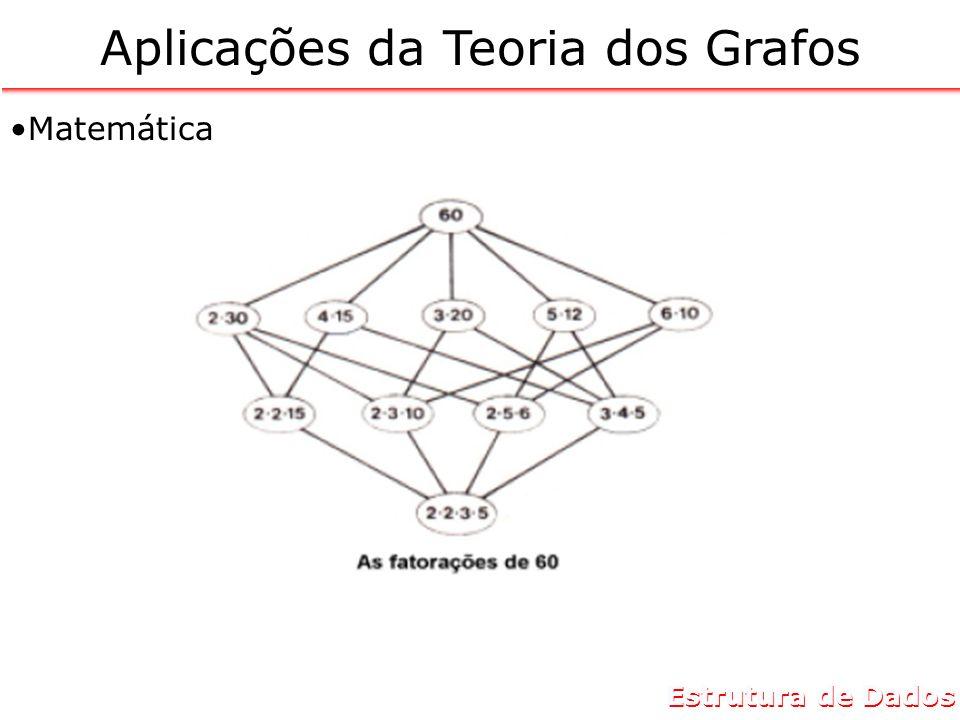 Estrutura de Dados Indústria Eletrônica Aplicações da Teoria dos Grafos