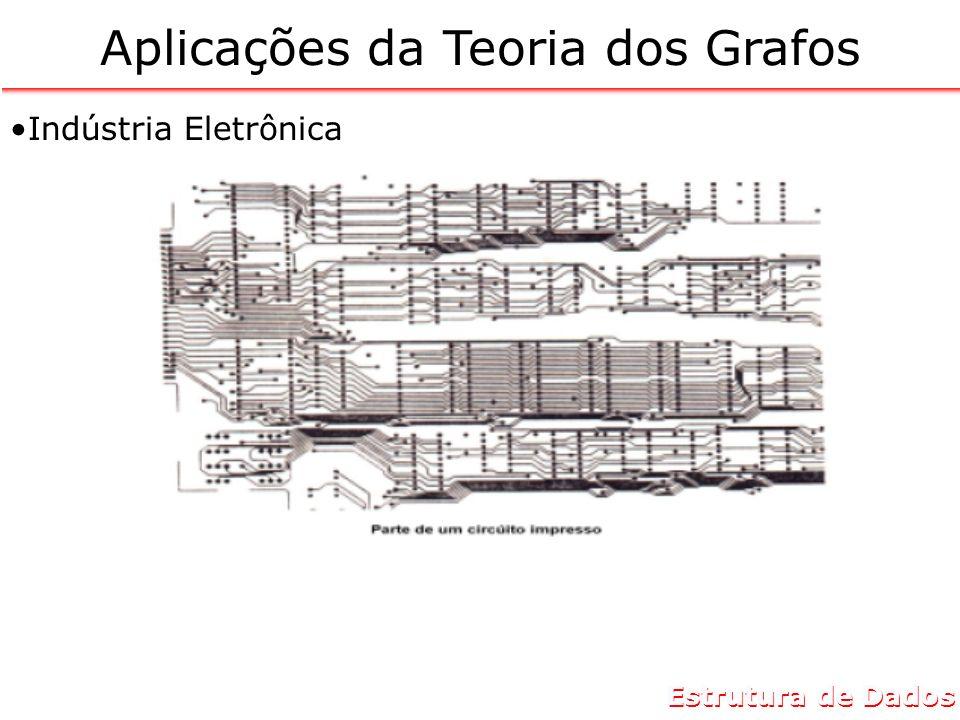 Estrutura de Dados Aplicações da Teoria dos Grafos Indústria de Confecções