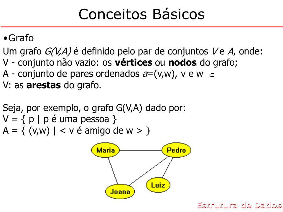 Estrutura de Dados Conceitos Básicos Digrafo ou Grafo Orientado Considere, agora, o grafo definido por: V = { p | p é uma pessoa da família Castro } A = { (v,w) | } Um exemplo deste grafo é: V = { Emerson, Isadora, Renata, Antonio, Cecília, Alfredo } A = {(Isadora, Emerson), (Antonio, Renata), (Alfredo, Emerson), (Cecília, Antonio), (Alfredo, Antonio)}