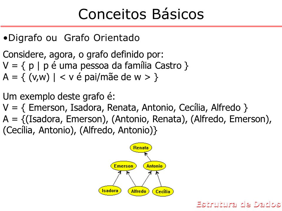 Estrutura de Dados Conceitos Básicos Digrafo ou Grafo Orientado Considere, agora, o grafo definido por: V = { p | p é uma pessoa da família Castro } A