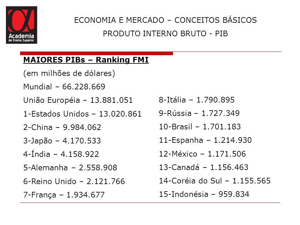 ECONOMIA E MERCADO – CONCEITOS BÁSICOS PRODUTO INTERNO BRUTO - PIB MAIORES PIBs – Ranking FMI (em milhões de dólares) Mundial – 66.228.669 União Europ